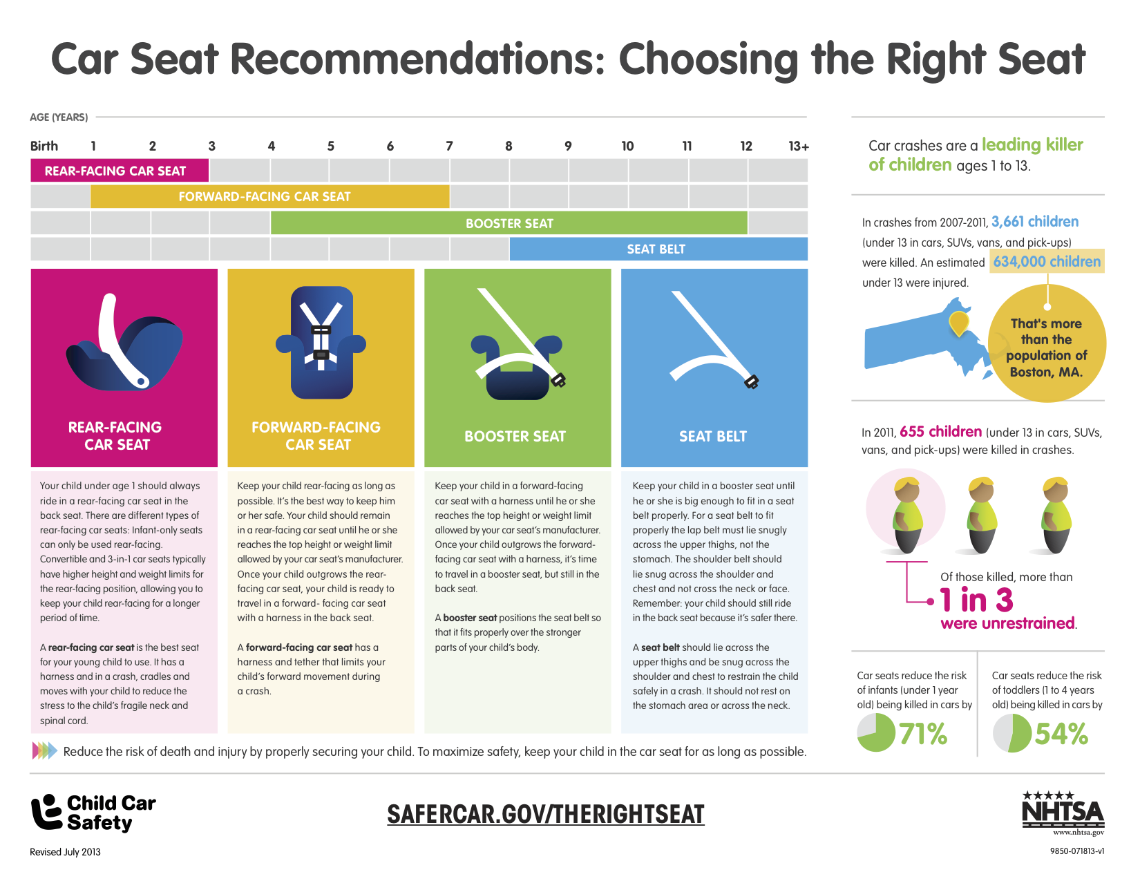 New Car Seat Guidelines